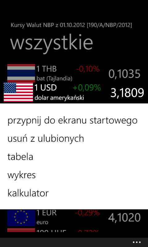 Kursy Walut - Exchange rates table