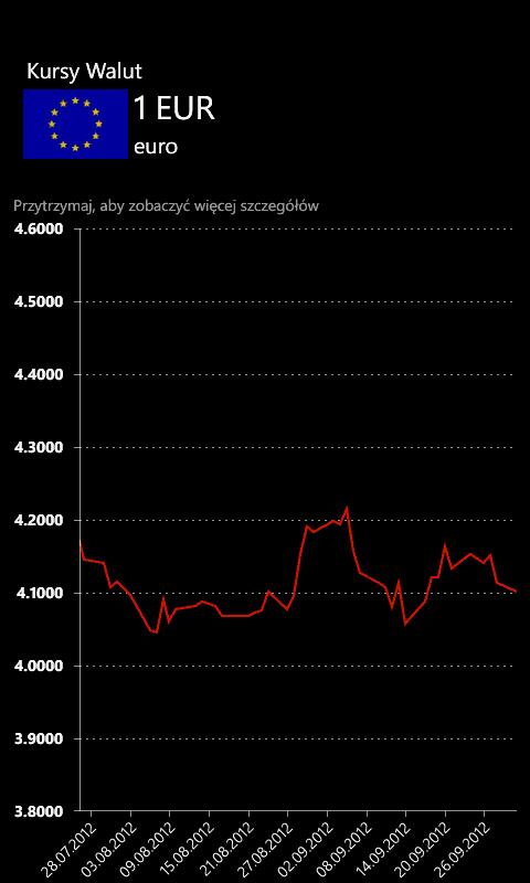 Kursy Walut - Chart