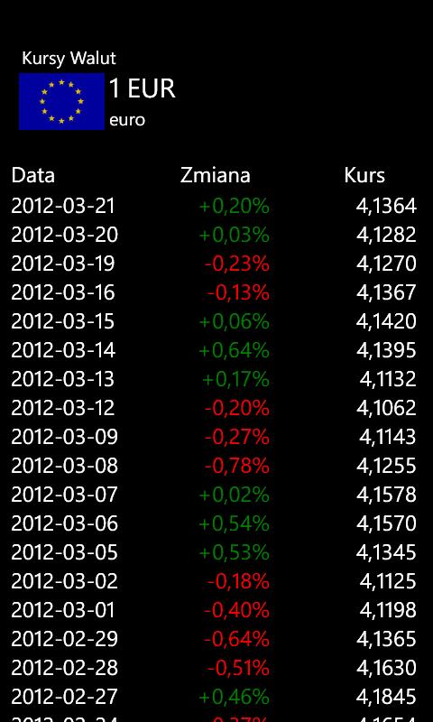 Kursy Walut - Historical rates
