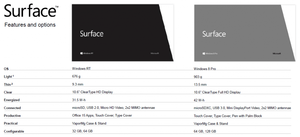 Microsoft Surface Specification