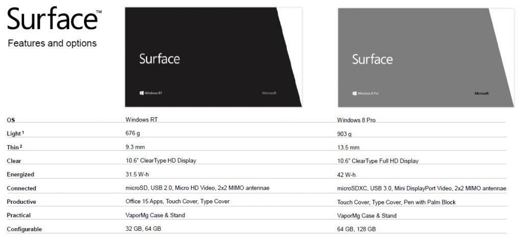 Microsoft Surface Specyfikacja