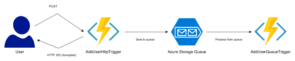 Azure Function Flow